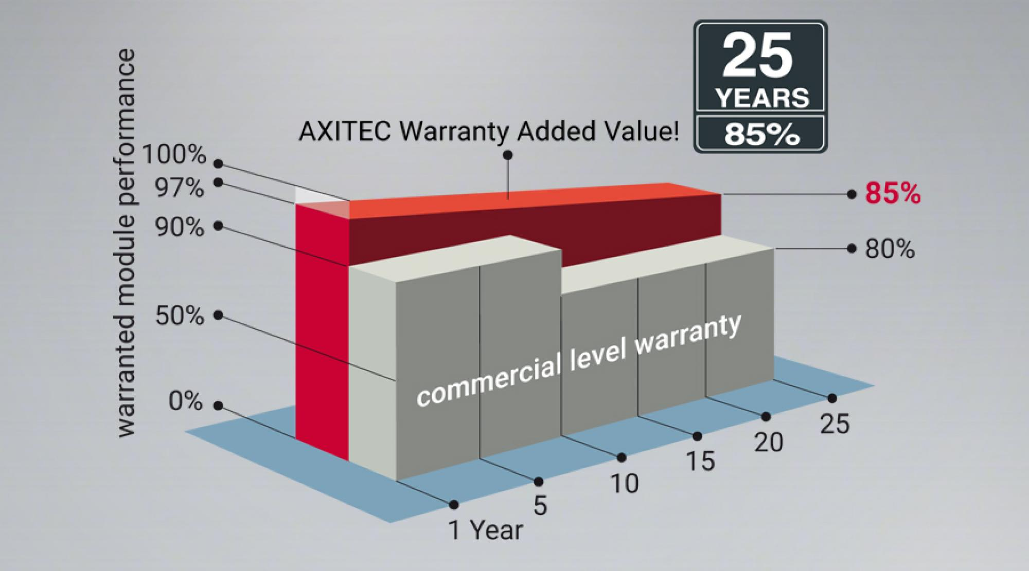 AXITEC'S linear performance guarantee